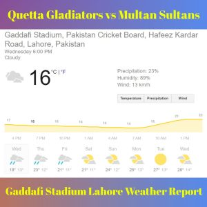 Gaddafi Stadium Lahore Weather Report